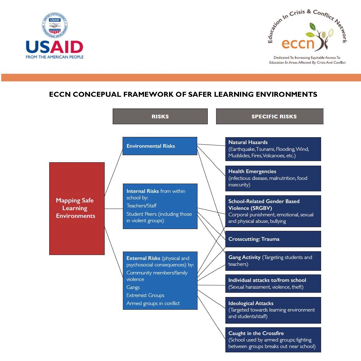 Screenshot of ECCN Conceptual Framework of Safer Learning Environments
